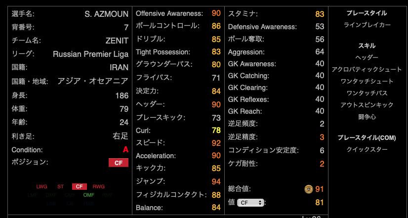 ウイイレアプリ2020サルダルアズムン選手のレベルマックス能力値